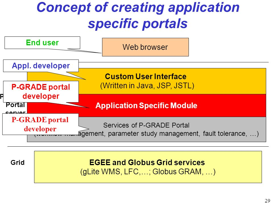 29 Application Specific Module Concept of creating application specific portals Custom User Interface (Written in Java, JSP, JSTL) Web browser EGEE and Globus Grid services (gLite WMS, LFC,…; Globus GRAM, …) Client P-GRADE Portal server Grid Services of P-GRADE Portal (workflow management, parameter study management, fault tolerance, …) P-GRADE portal developer Appl.
