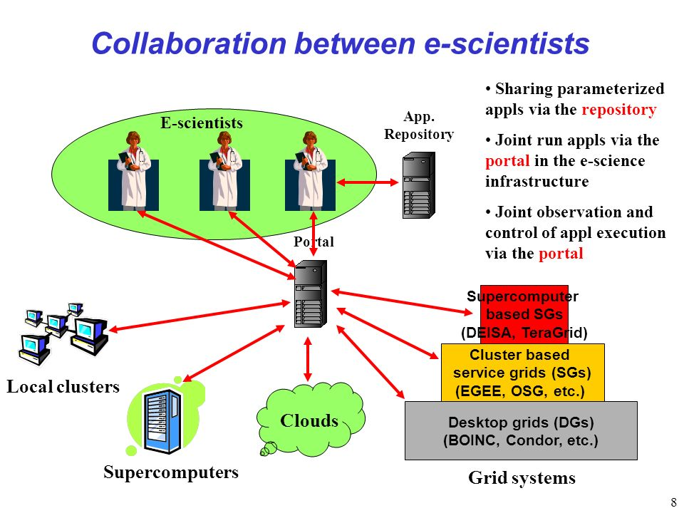 8 Collaboration between e-scientists App.