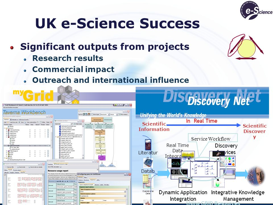 UK e-Science Success Significant outputs from projects Research results Commercial impact Outreach and international influence Using GRID Resources Scientific Information Scientific Discover y In Real Time Literatur e Datab ases Operational Data Images Instrument Data Real Time Data Integration Dynamic Application Integration Discovery Services Integrative Knowledge Management Service Workflow