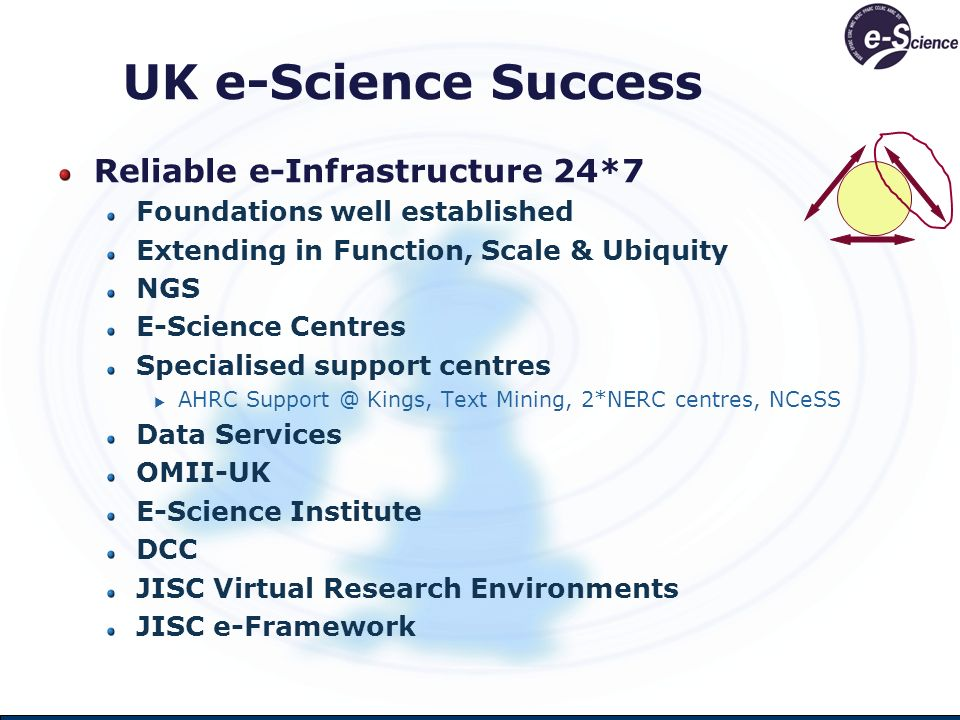 UK e-Science Success Reliable e-Infrastructure 24*7 Foundations well established Extending in Function, Scale & Ubiquity NGS E-Science Centres Specialised support centres AHRC Support @ Kings, Text Mining, 2*NERC centres, NCeSS Data Services OMII-UK E-Science Institute DCC JISC Virtual Research Environments JISC e-Framework
