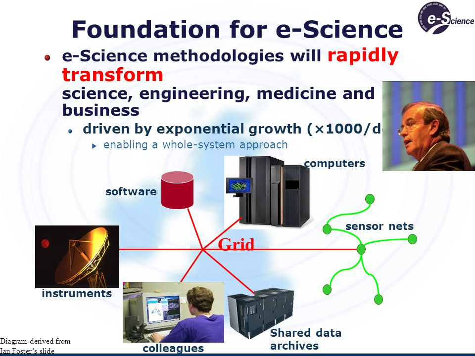 Foundation for e-Science sensor nets Shared data archives computers software colleagues instruments Grid e-Science methodologies will rapidly transform science, engineering, medicine and business driven by exponential growth (×1000/decade) enabling a whole-system approach Diagram derived from Ian Fosters slide