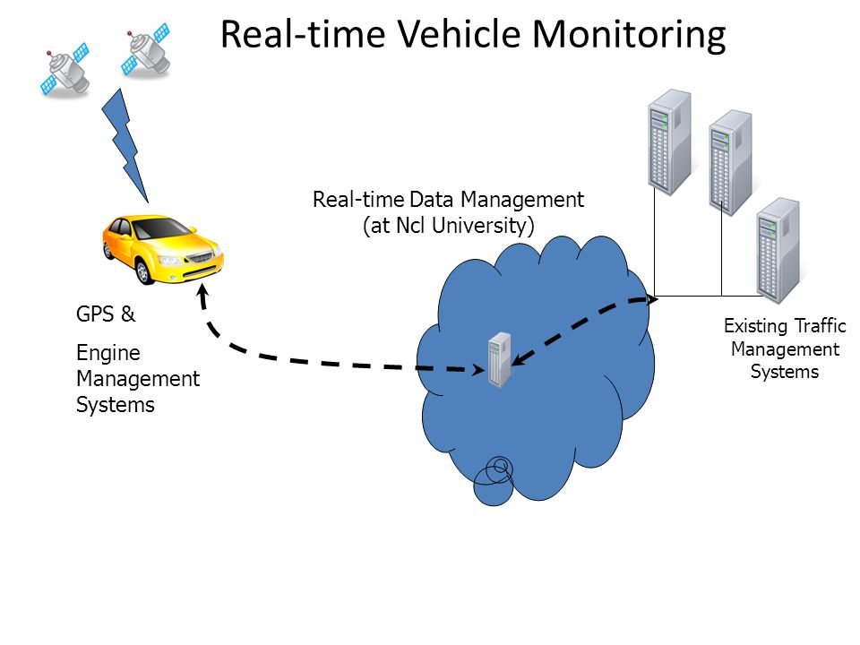 GPS & Engine Management Systems Real-time Vehicle Monitoring Existing Traffic Management Systems Real-time Data Management (at Ncl University)