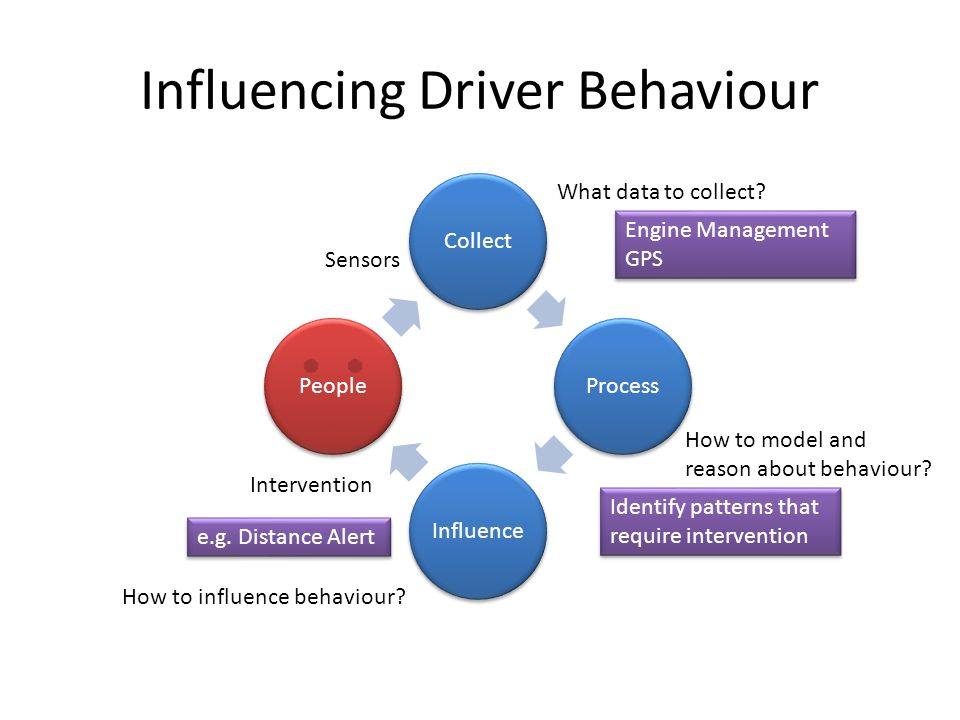 Influencing Driver Behaviour CollectProcessInfluencePeople How to model and reason about behaviour.