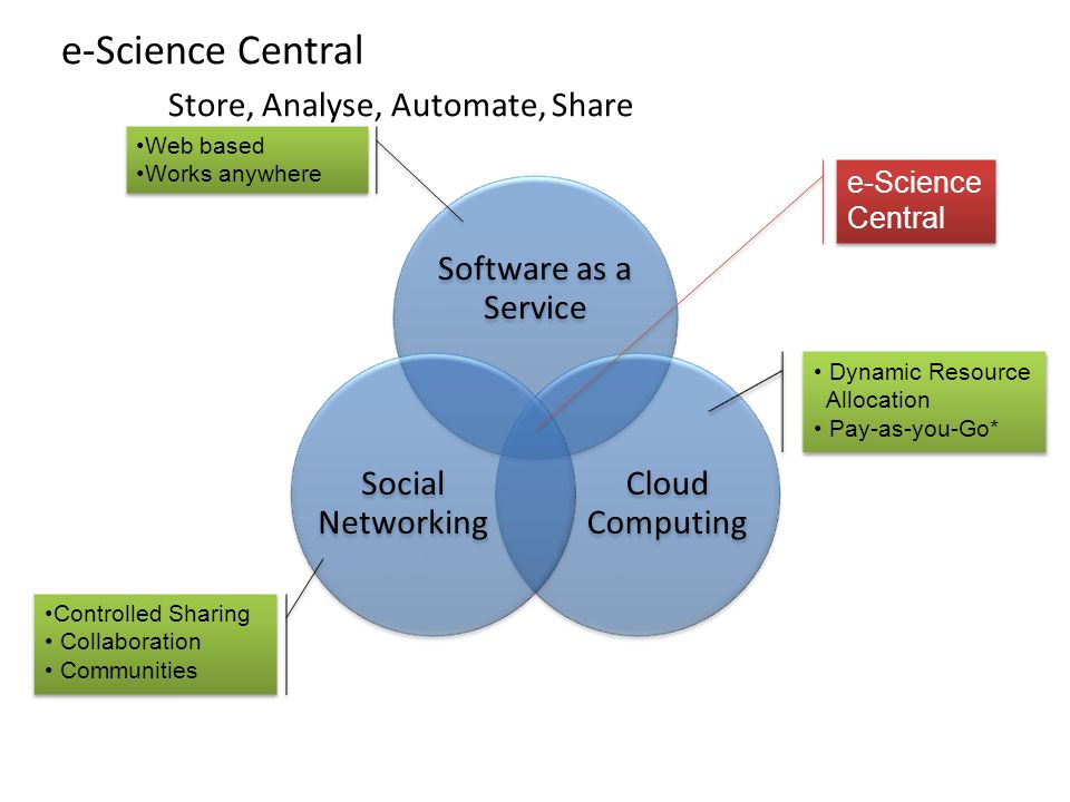e-Science Central Store, Analyse, Automate, Share Software as a Service Cloud Computing Social Networking e-Science Central e-Science Central Dynamic Resource Allocation Pay-as-you-Go* Dynamic Resource Allocation Pay-as-you-Go* Web based Works anywhere Web based Works anywhere Controlled Sharing Collaboration Communities Controlled Sharing Collaboration Communities