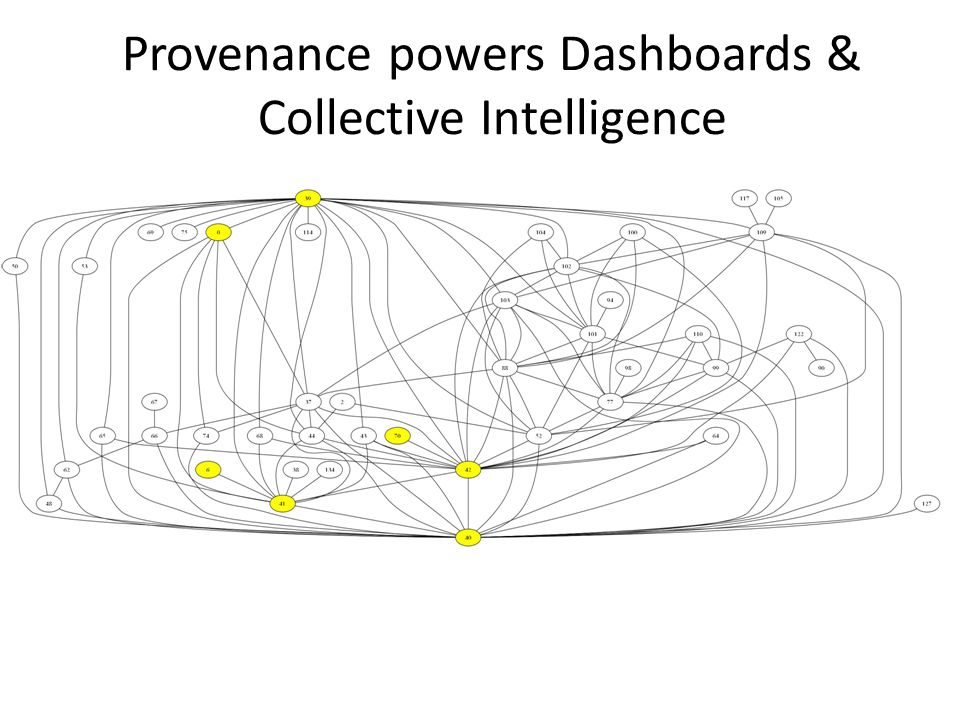 Provenance powers Dashboards & Collective Intelligence