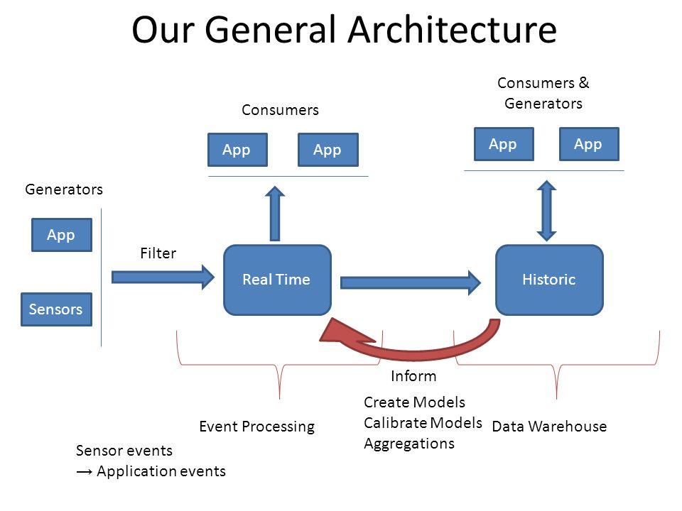 Real TimeHistoric App Consumers Consumers & Generators App Sensors Generators App Data WarehouseEvent Processing Our General Architecture Inform Create Models Calibrate Models Aggregations Filter Sensor events Application events