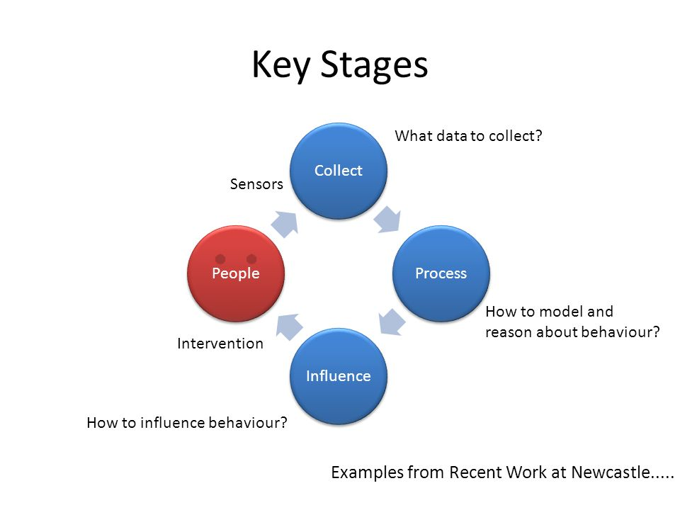 Key Stages CollectProcessInfluencePeople How to model and reason about behaviour? How to influence behaviour? Intervention Sensors What data to collec