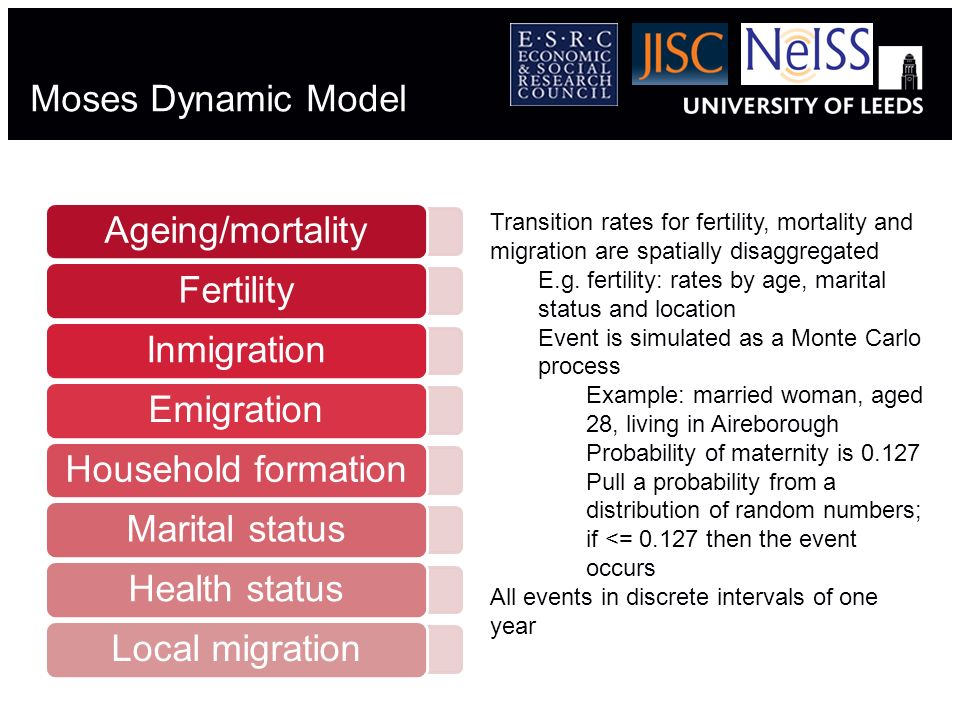 Moses Dynamic Model Ageing/mortalityFertilityInmigrationEmigrationHousehold formationMarital statusHealth statusLocal migration Transition rates for f