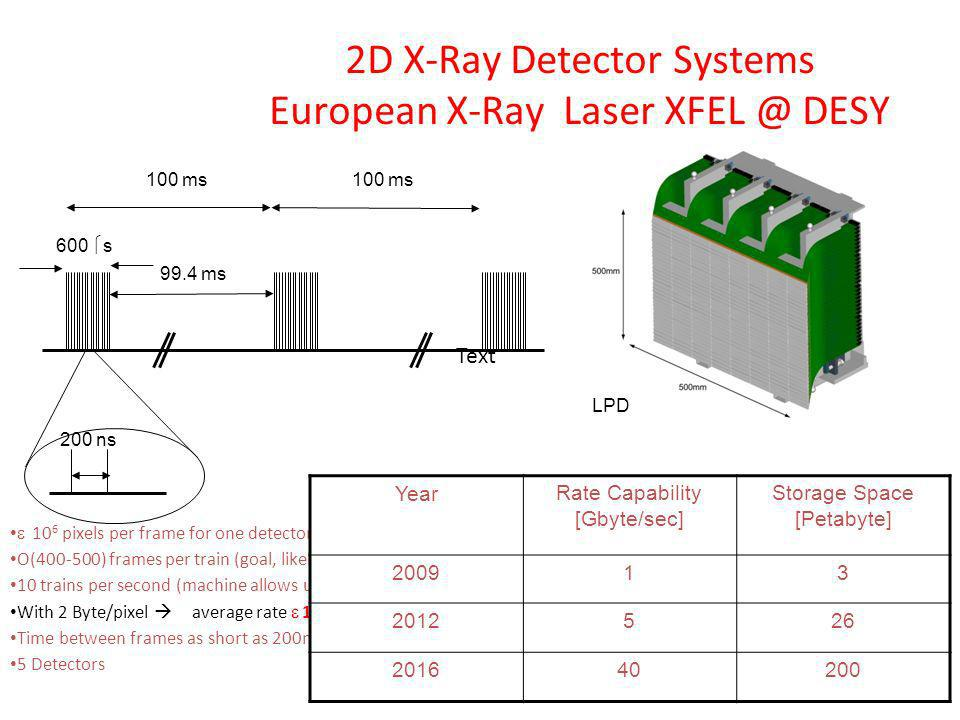 2D X-Ray Detector Systems European X-Ray Laser XFEL @ DESY 10 6 pixels per frame for one detector O(400-500) frames per train (goal, likely will start
