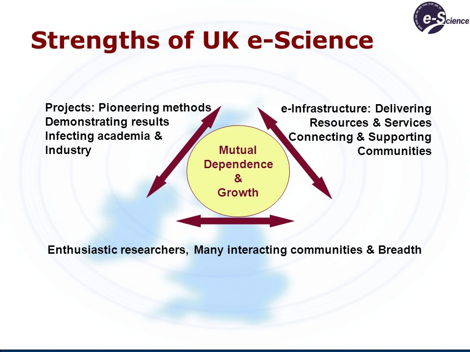 Next Steps for UK e-Science Priorities Retain balance & interdependence Build each aspects strength New projects – demanding advances – RCs + Industry New e-Infrastructure – NGS, OMII-UK, DCC, … + new OSI e-Infrastructure plan + European e-Infrastructure New researchers – improved access & outreach – Centres + JISC + Grid Computing Now.