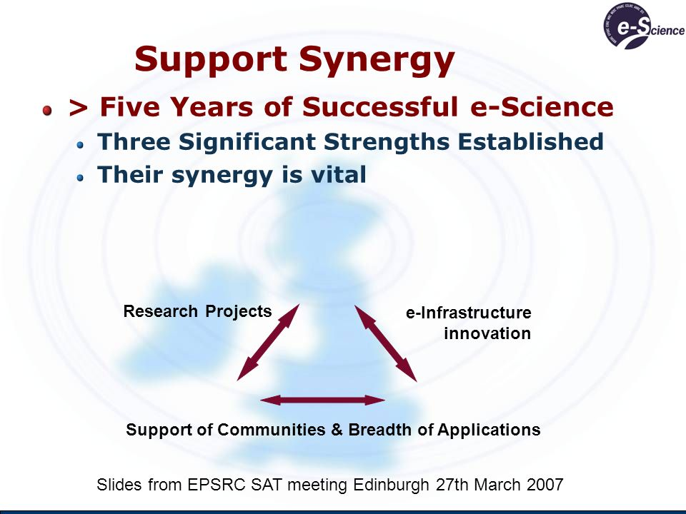 Support Synergy > Five Years of Successful e-Science Three Significant Strengths Established Their synergy is vital Support of Communities & Breadth of Applications Research Projects e-Infrastructure innovation Slides from EPSRC SAT meeting Edinburgh 27th March 2007