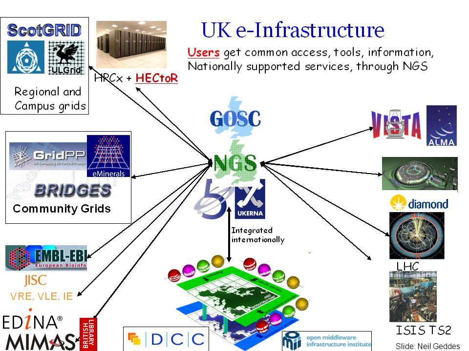 Slide: Neil Geddes