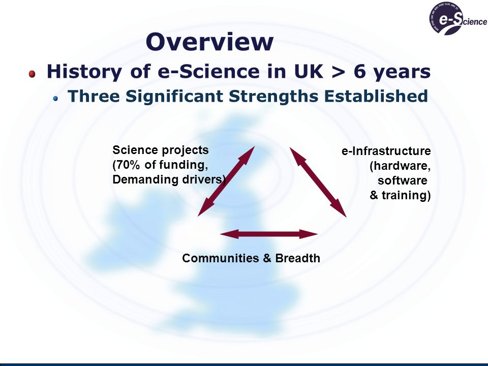 Overview History of e-Science in UK > 6 years Three Significant Strengths Established Communities & Breadth Science projects (70% of funding, Demanding drivers) e-Infrastructure (hardware, software & training)