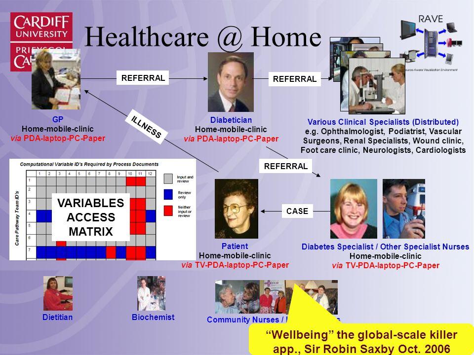 Patient Home-mobile-clinic via TV-PDA-laptop-PC-Paper Diabetes Specialist / Other Specialist Nurses Home-mobile-clinic via TV-PDA-laptop-PC-Paper Diet
