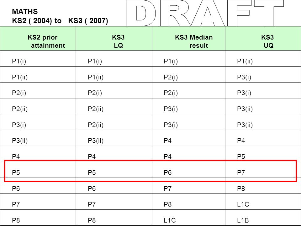 MATHS KS2 ( 2004) to KS3 ( 2007) KS2 prior attainment KS3 LQ KS3 Median result KS3 UQ P1(i) P1(ii) P2(i)P3(i) P2(i) P3(i) P2(ii) P3(i)P3(ii) P3(i)P2(ii)P3(i)P3(ii) P4 P5 P6P7 P6 P7P8 P7 P8L1C P8 L1CL1B