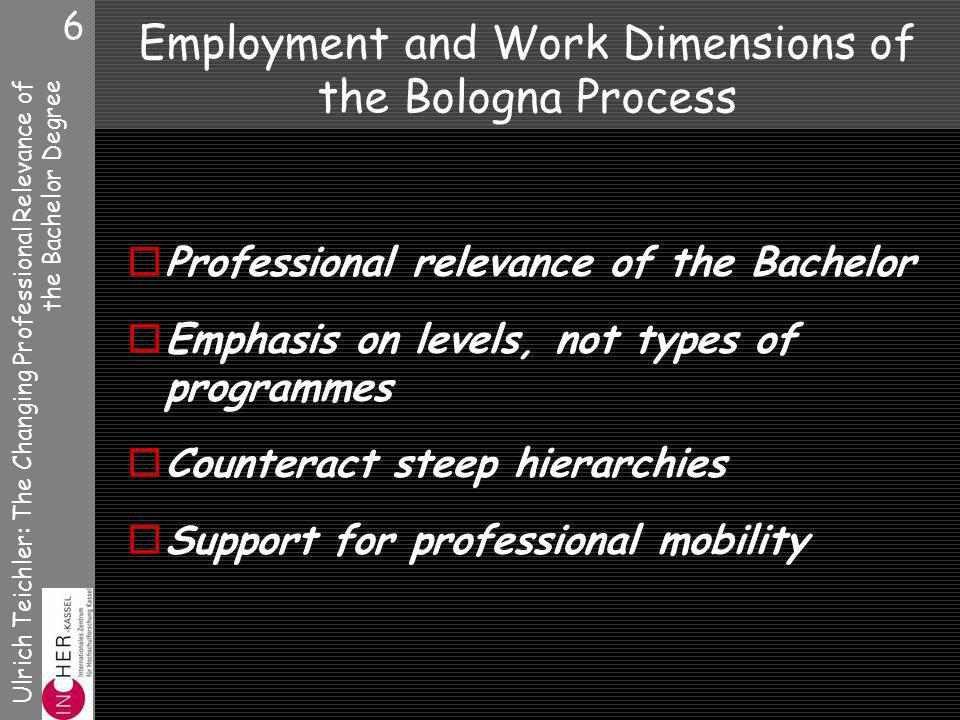 Ulrich Teichler: The Changing Professional Relevance of the Bachelor Degree 6 Employment and Work Dimensions of the Bologna Process Professional relevance of the Bachelor Emphasis on levels, not types of programmes Counteract steep hierarchies Support for professional mobility