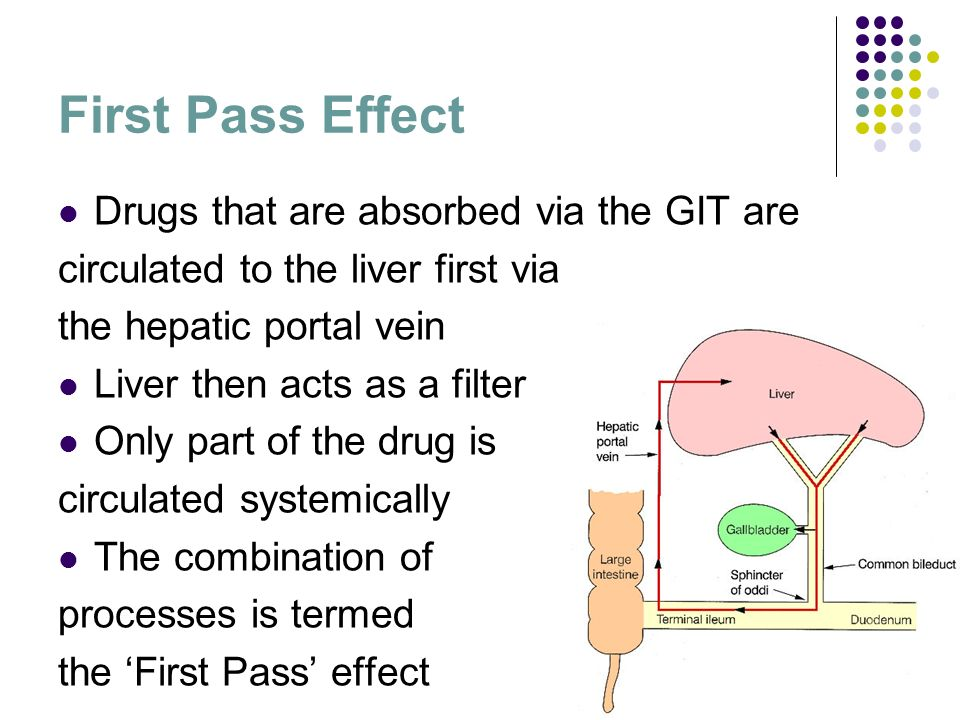 14 First Pass Effect Drugs that are absorbed via the GIT are circulated to the liver first via the hepatic portal vein Liver then acts as a filter Onl