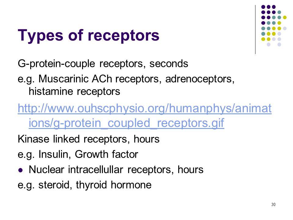 30 Types of receptors G-protein-couple receptors, seconds e.g. Muscarinic ACh receptors, adrenoceptors, histamine receptors http://www.ouhscphysio.org