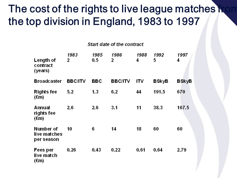 The cost of the rights to live league matches from the top division in England, 1983 to 1997