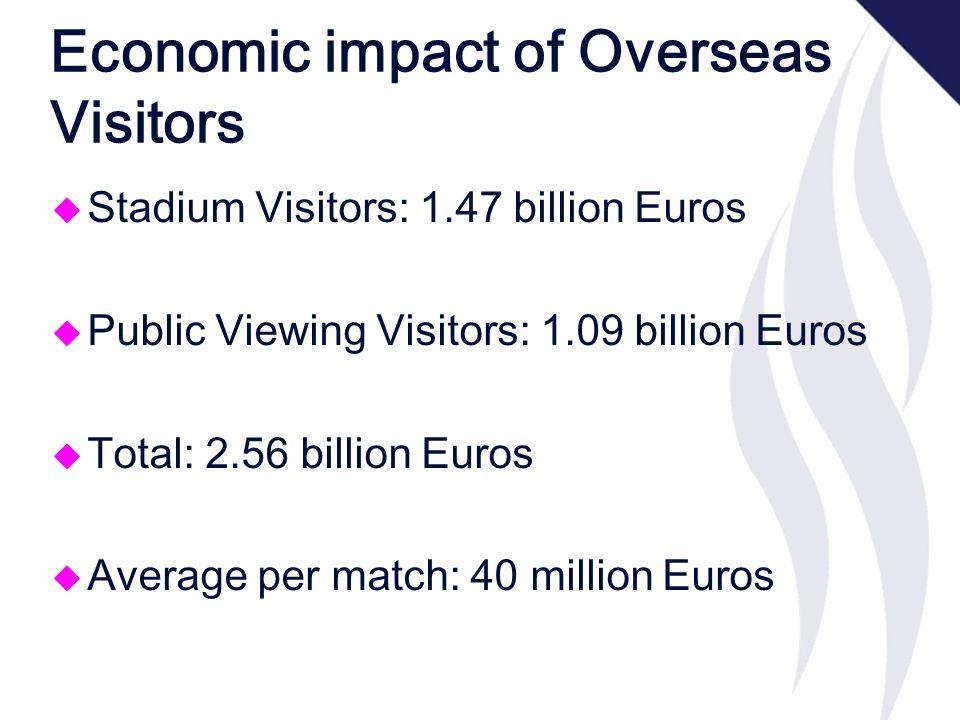 Economic impact of Overseas Visitors u Stadium Visitors: 1.47 billion Euros u Public Viewing Visitors: 1.09 billion Euros u Total: 2.56 billion Euros