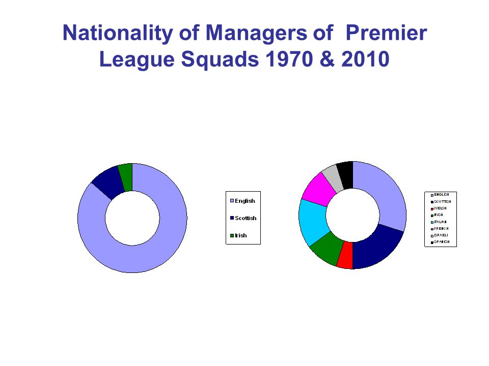 Nationality of Managers of Premier League Squads 1970 & 2010