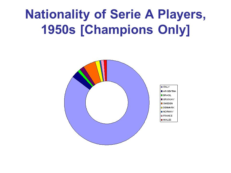 Nationality of Serie A Players, 1950s [Champions Only]