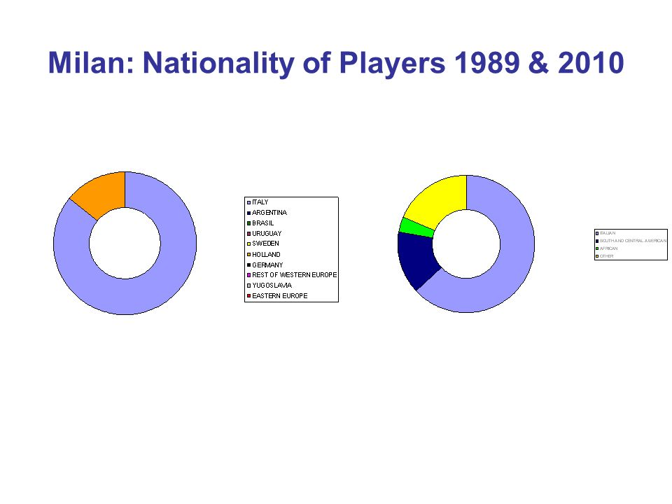Milan: Nationality of Players 1989 & 2010