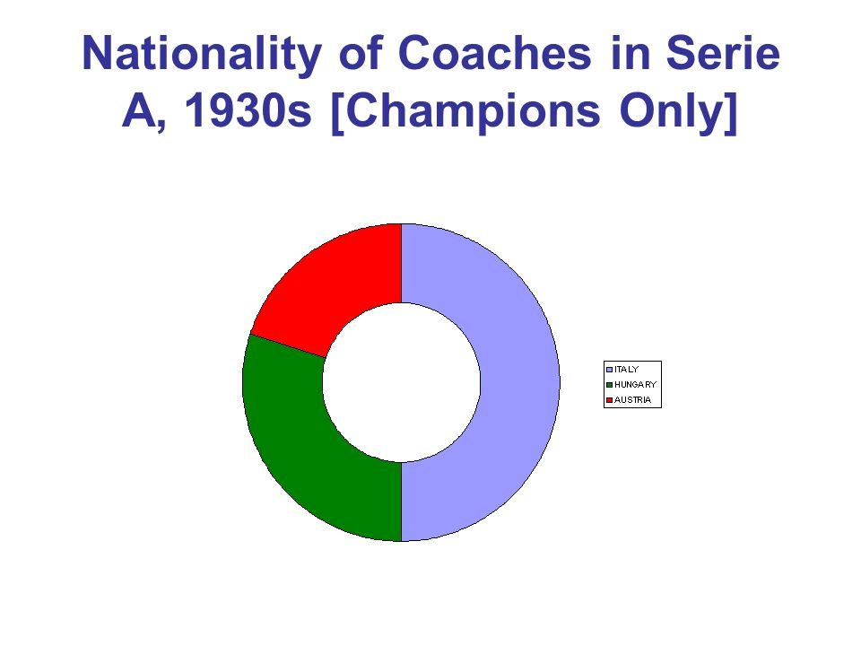 Nationality of Coaches in Serie A, 1930s [Champions Only]