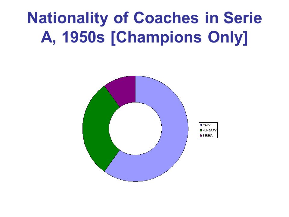 Nationality of Coaches in Serie A, 1950s [Champions Only]