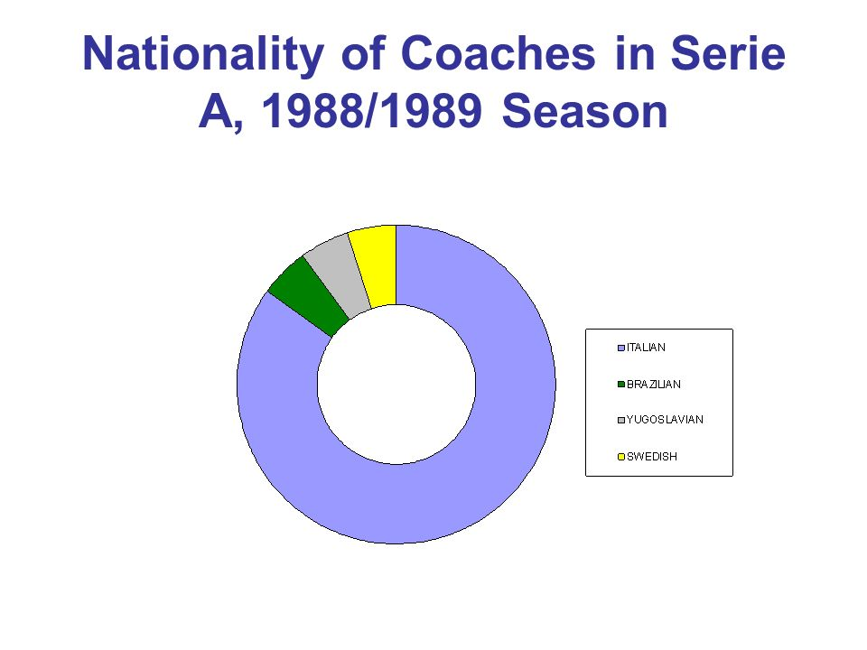 Nationality of Coaches in Serie A, 1988/1989 Season