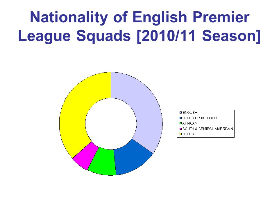 Nationality of English Top Tier Squads 1970 & 2010