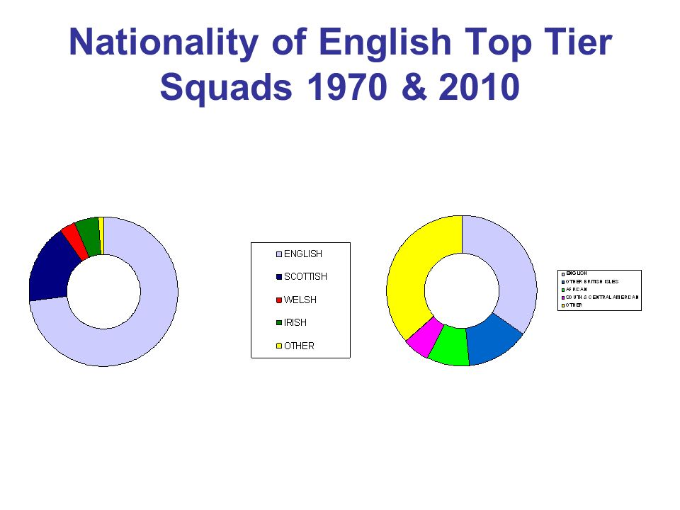 Nationality of Italian Serie A Players 1988/9 & 2010/11