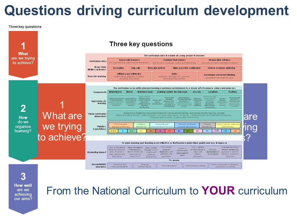 Questions driving curriculum development Three key questions 3 How well are we achieving our aims? 1 What are we trying to achieve? 2 How do we organi