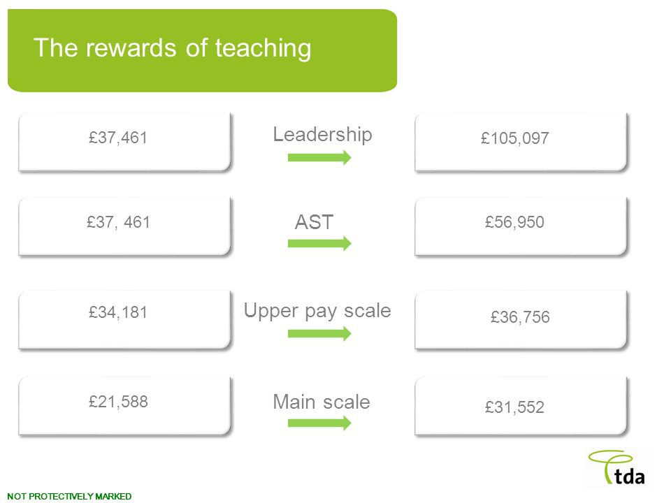 NOT PROTECTIVELY MARKED Leadership £37,461 £105,097 The rewards of teaching Main scale £21,588 £31,552 Upper pay scale £34,181 £36,756 AST £37, 461£56,950