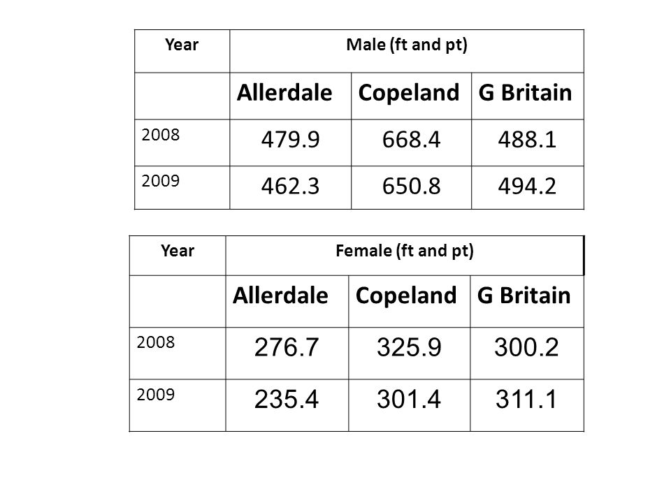 YearMale (ft and pt) AllerdaleCopelandG Britain 2008 479.9668.4488.1 2009 462.3650.8494.2 YearFemale (ft and pt) AllerdaleCopelandG Britain 2008 276.7325.9300.2 2009 235.4301.4311.1
