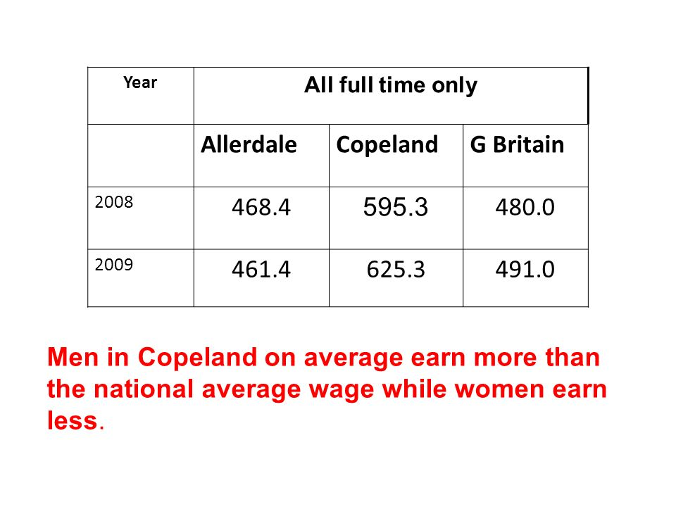 Year All full time only AllerdaleCopelandG Britain 2008 468.4 595.3 480.0 2009 461.4625.3491.0 Men in Copeland on average earn more than the national average wage while women earn less.