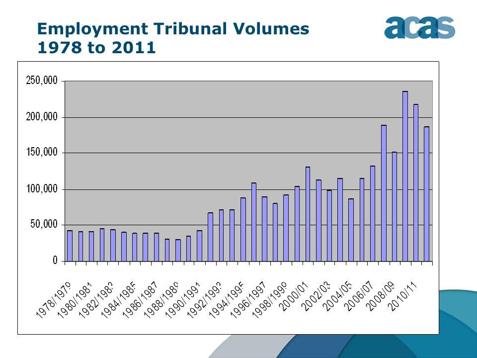 Employment Tribunal Volumes 1978 to 2011