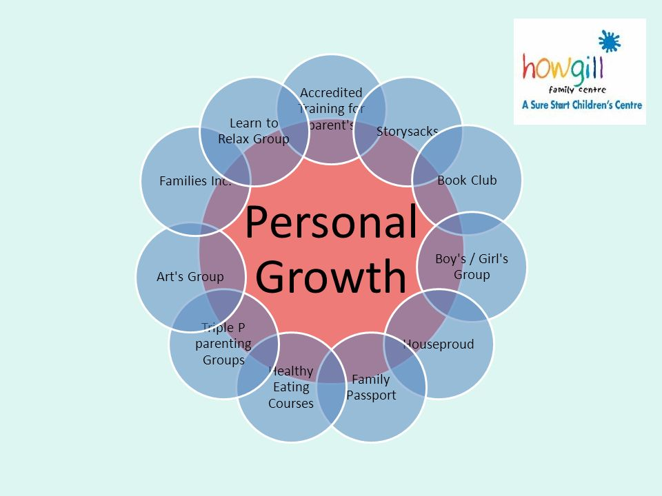 Personal Growth Accredited Training for parent's StorysacksBook Club Boy's / Girl's Group Houseproud Family Passport Healthy Eating Courses Triple P p