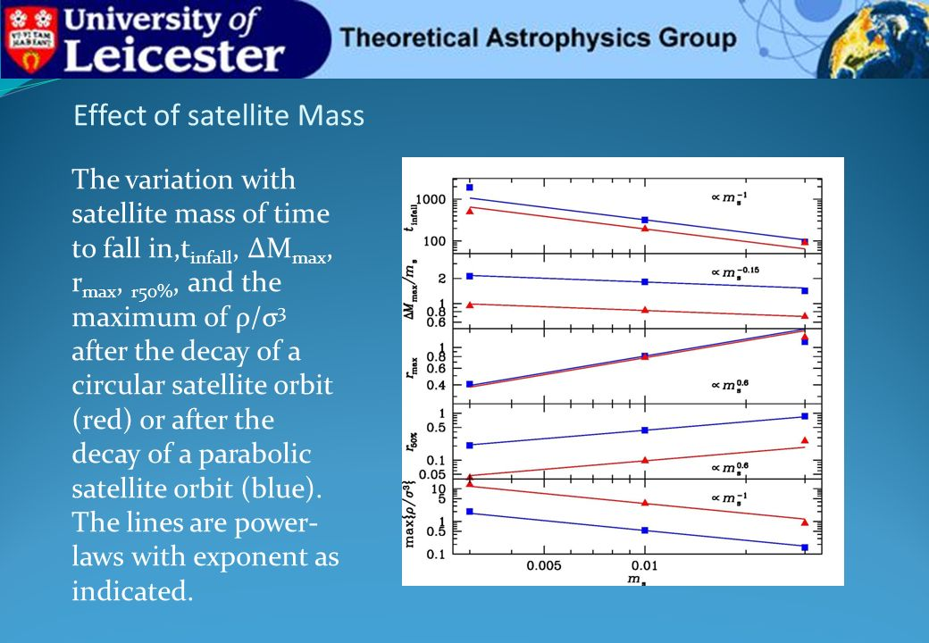 Effect of satellite Mass The variation with satellite mass of time to fall in,t infall, ΔM max, r max, r50%, and the maximum of ρ/σ 3 after the decay of a circular satellite orbit (red) or after the decay of a parabolic satellite orbit (blue).