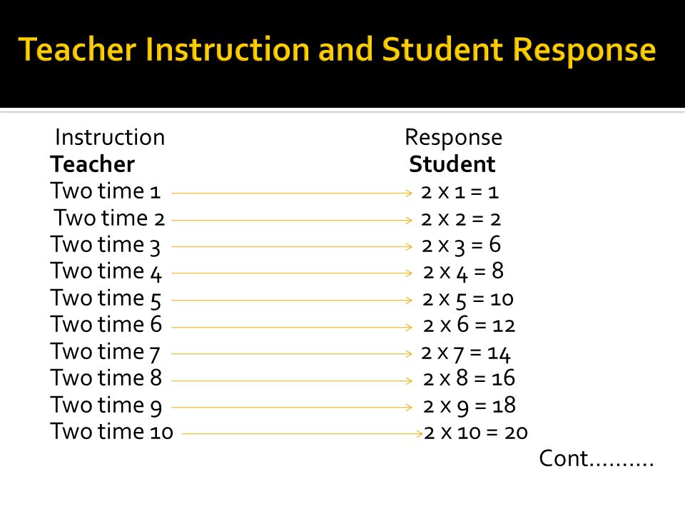 Instruction Response Teacher Student Two time 1 2 x 1 = 1 Two time 2 2 x 2 = 2 Two time 3 2 x 3 = 6 Two time 4 2 x 4 = 8 Two time 5 2 x 5 = 10 Two time 6 2 x 6 = 12 Two time 7 2 x 7 = 14 Two time 8 2 x 8 = 16 Two time 9 2 x 9 = 18 Two time 10 2 x 10 = 20 Cont……….