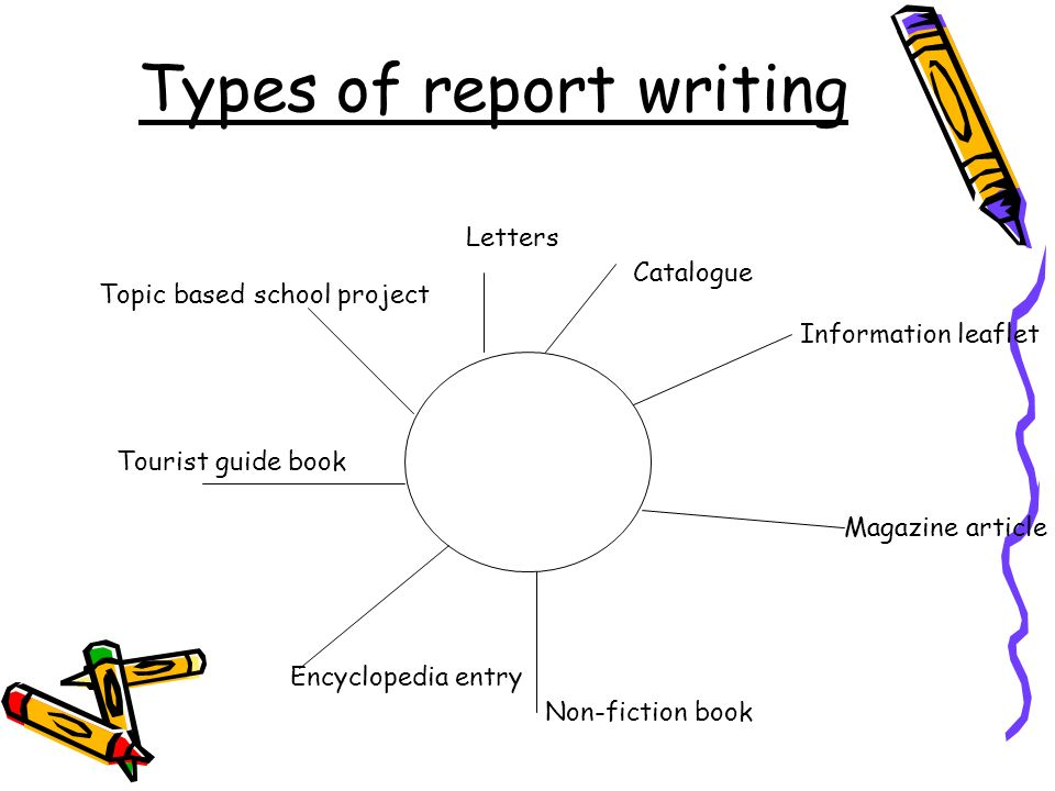 Types of report writing Catalogue Information leaflet Magazine article Non-fiction book Encyclopedia entry Tourist guide book Topic based school proje
