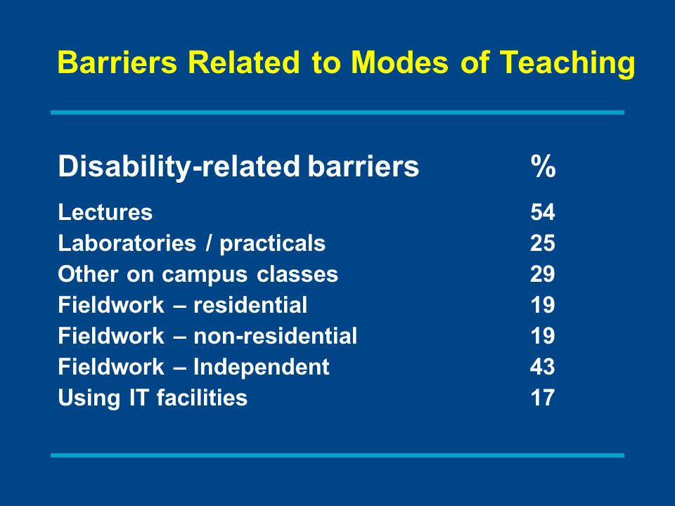 Disability-related barriers% Lectures54 Laboratories / practicals25 Other on campus classes29 Fieldwork – residential19 Fieldwork – non-residential19