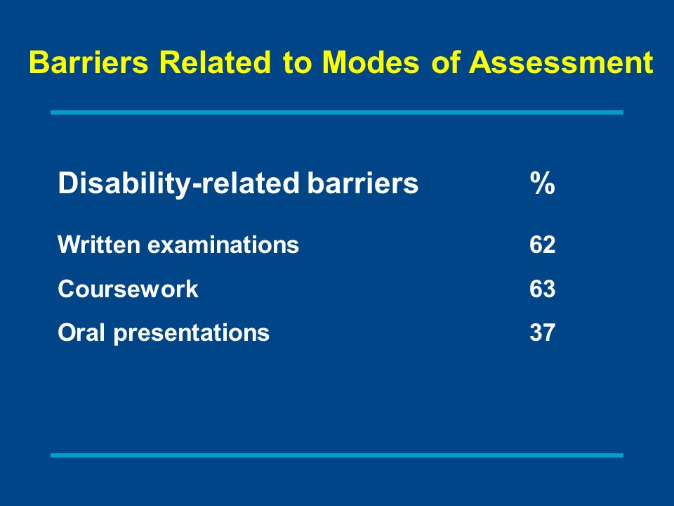 Disability-related barriers% Written examinations62 Coursework63 Oral presentations37 Barriers Related to Modes of Assessment