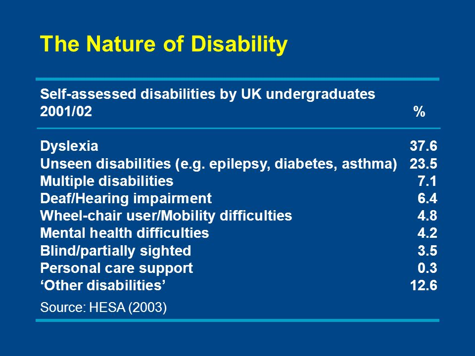 Self-assessed disabilities by UK undergraduates 2001/02% Dyslexia37.6 Unseen disabilities (e.g. epilepsy, diabetes, asthma)23.5 Multiple disabilities7