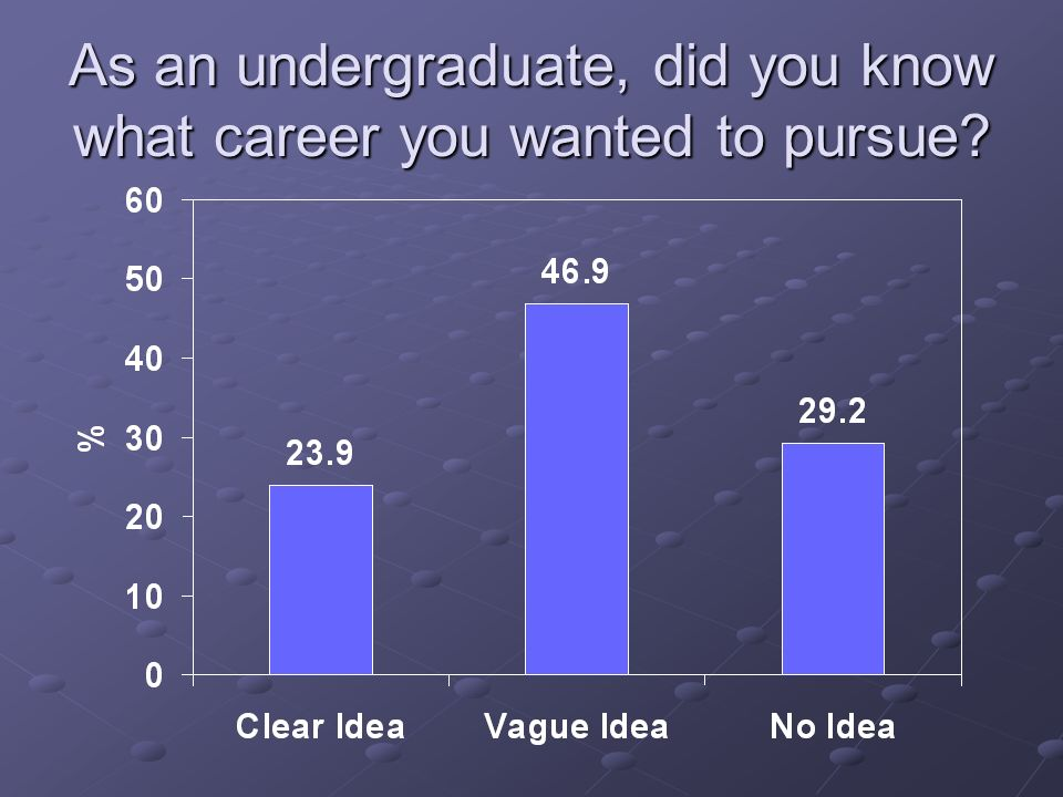 As an undergraduate, did you know what career you wanted to pursue