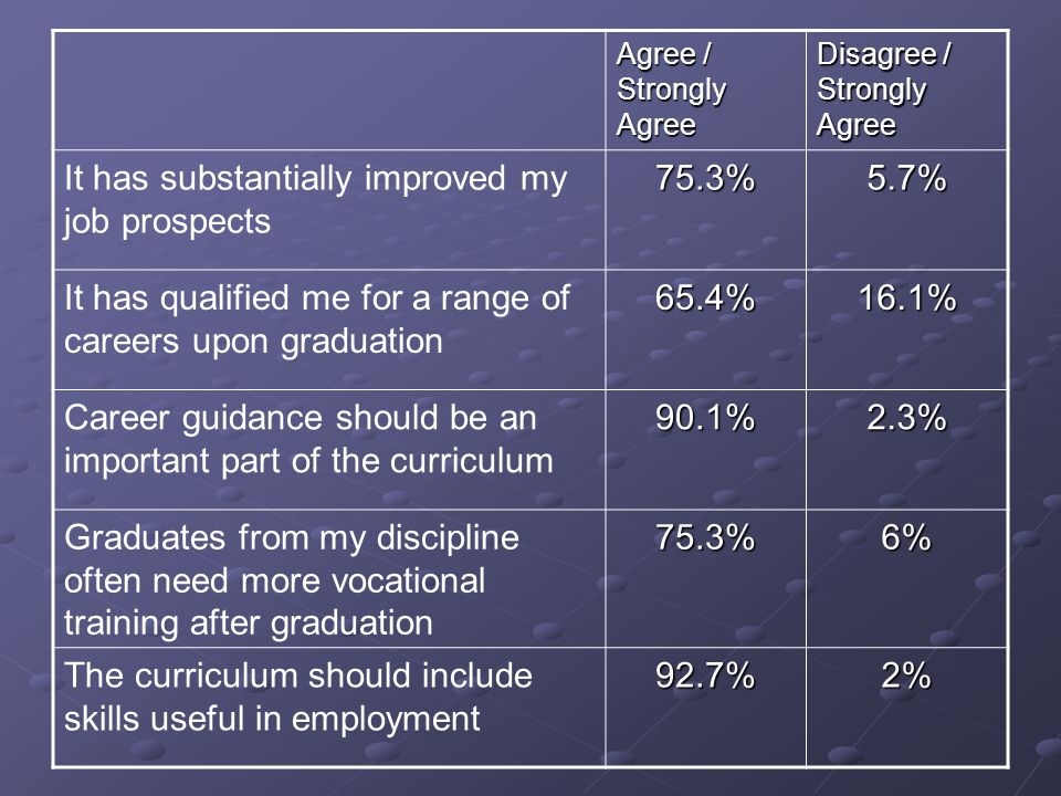 Agree / Strongly Agree Disagree / Strongly Agree It has substantially improved my job prospects75.3%5.7% It has qualified me for a range of careers upon graduation65.4%16.1% Career guidance should be an important part of the curriculum90.1%2.3% Graduates from my discipline often need more vocational training after graduation75.3%6% The curriculum should include skills useful in employment92.7%2%
