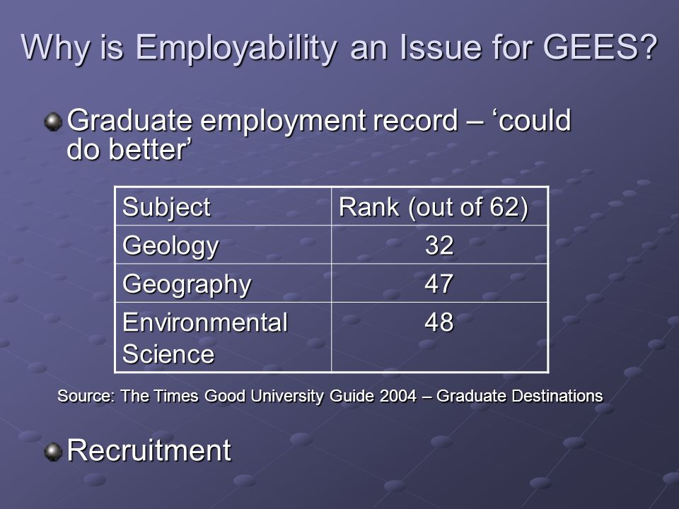 Why is Employability an Issue for GEES.