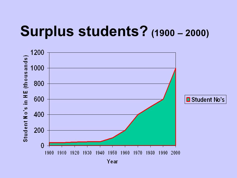 Surplus students (1900 – 2000)