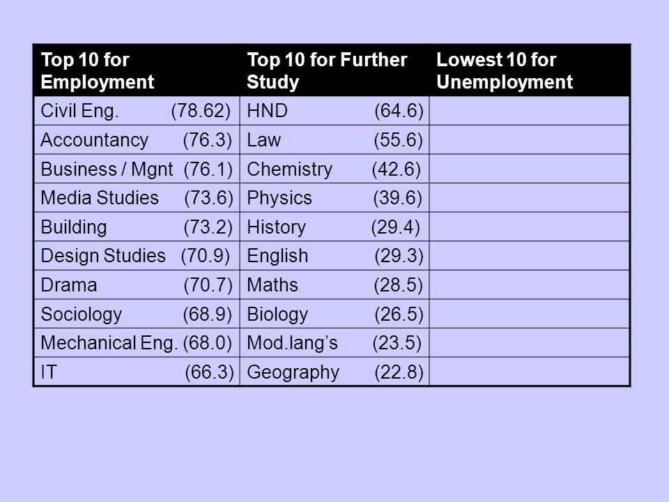 Top 10 for Employment Top 10 for Further Study Lowest 10 for Unemployment Civil Eng.