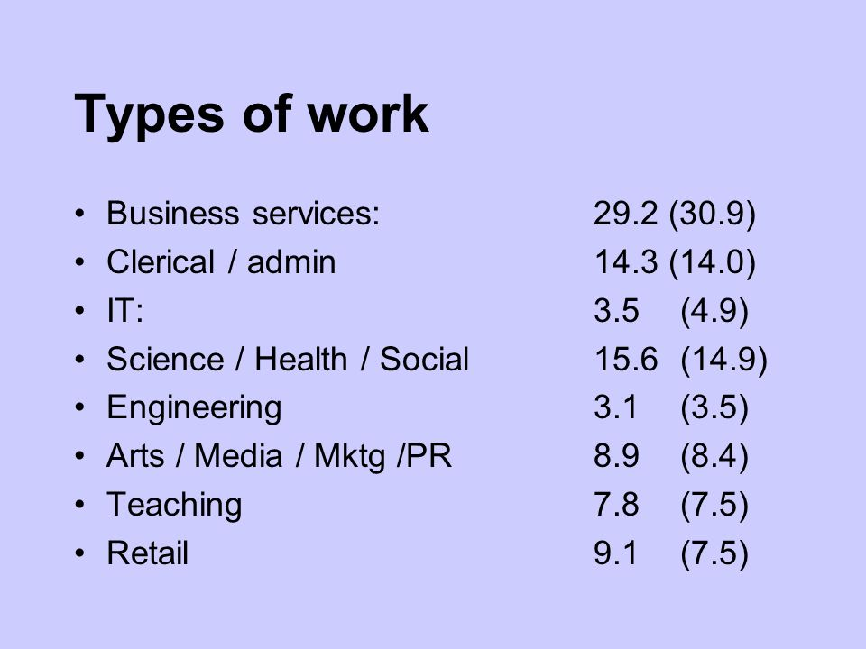 Types of work Business services:29.2 (30.9) Clerical / admin14.3 (14.0) IT:3.5(4.9) Science / Health / Social15.6(14.9) Engineering3.1(3.5) Arts / Media / Mktg /PR8.9(8.4) Teaching7.8(7.5) Retail9.1 (7.5)